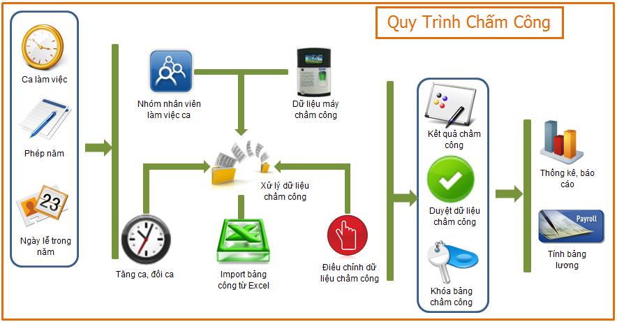 Phần mềm quản lý nhân sự CoreHRM 2