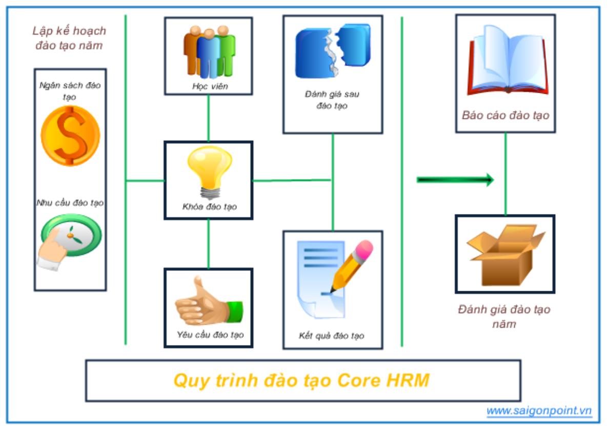 Phần mềm quản lý nhân sự CoreHRM 3