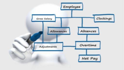 Phần mềm tính lương online số 01 trong doanh nghiệp 2
