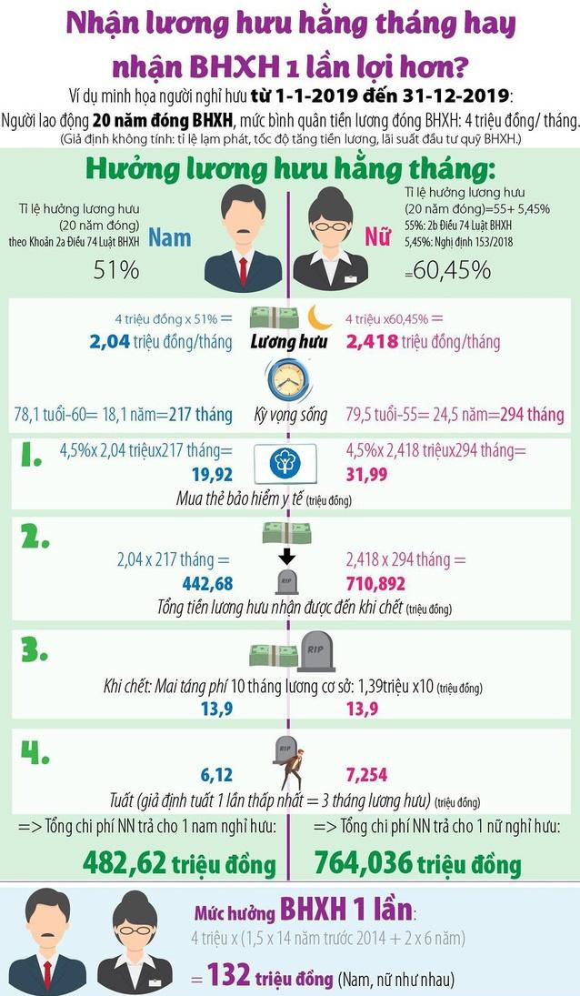 Nhận lương hưu hằng tháng hay nhận BHXH 1 lần lợi hơn? 1