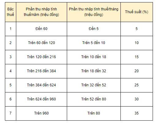 Thuế suất biểu thuế lũy tiến từng phần