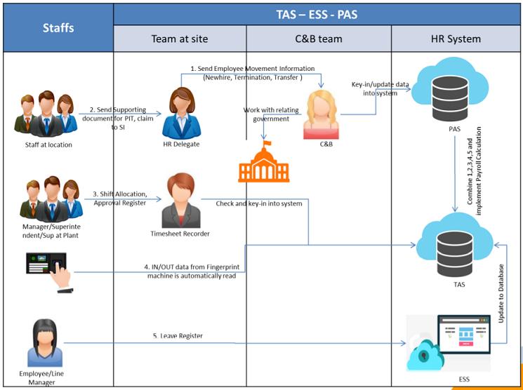 Nghiệm thu phần mềm quản lý nhân sự CoreHRM dự án PARIS - Fico-YTL 3